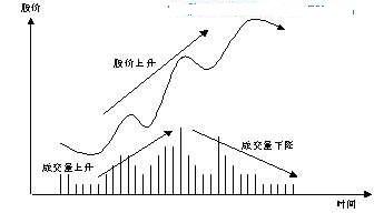 量价关系分析实战(图)