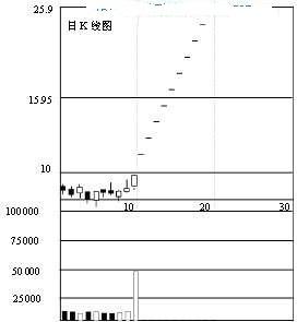 股票量价关系原理(图解)