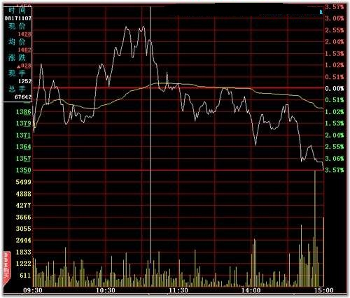 分时图卖点分析2(图解)