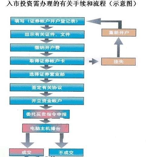 股票开户流程
