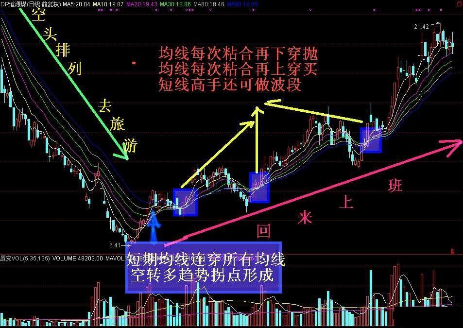 移动平均线买卖时机信号(图解)
