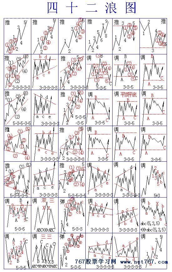 波浪理论口诀及42浪图