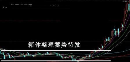 股票买入信号图解