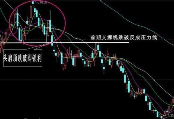 股票K线图卖出信号经典图解(11图)