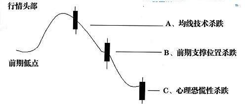 五、超前性分析及捕捉下跌途中的反弹机会(1)