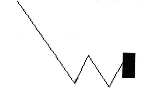 五、超前性分析及捕捉下跌途中的反弹机会(3)