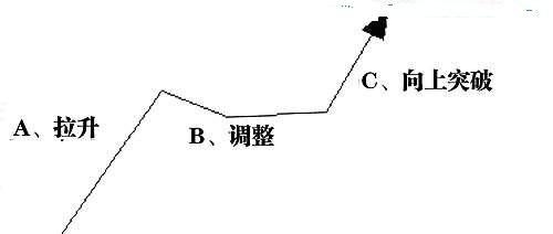二、短线的拉升与调整(1)
