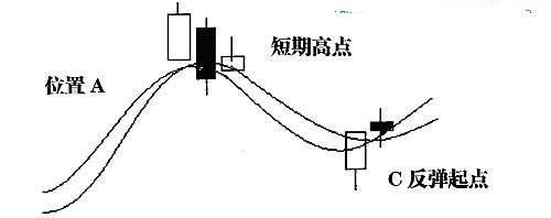 三、大盘和个股的关系与短线热点的捕捉