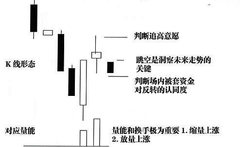 四、反弹或反转点分析示意图