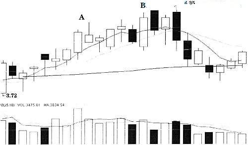 三、判断调整结束的分析方法(1)