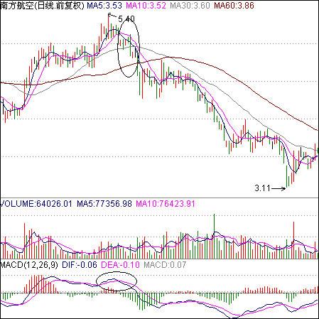 MACD卖股法