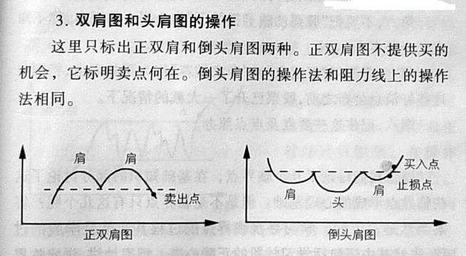 21种K线买入经典形态(图解)