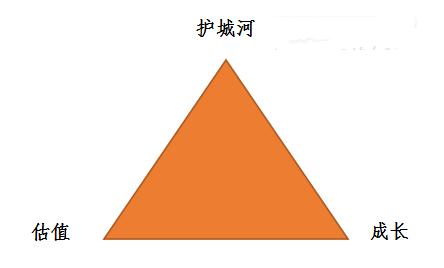 选股要点:有门槛的成长股